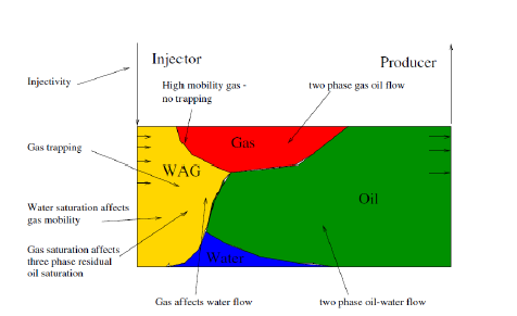 Fig-1. Water-Alternating-gas (WAG) Injection Schematic (Christensen, 2000)