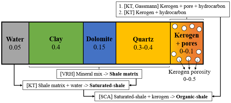 Figure 1. A schematic model illustrates the workflow for rock physics modeling. Two models used are similar with a slight difference in calculation method; number 1 is modified Zhu and number 2 is modified Li.