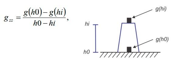 Gambar  3 Skema akuisi survey gaya berat gradien vertikal
